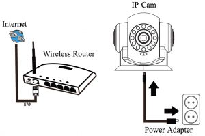 wysLink WP Series P2P Camera Quick Guide